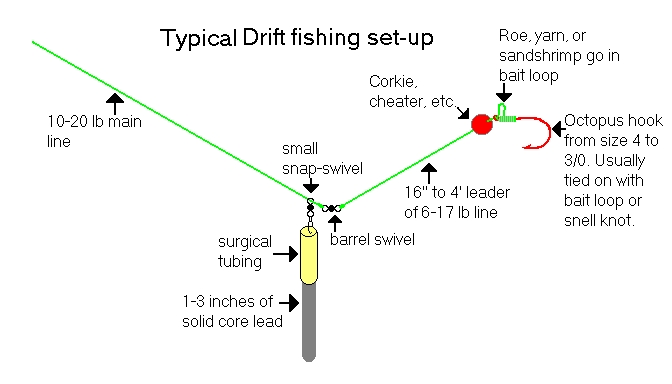 Global salmon fishing netlog drift fishing for steelhead for Steelhead fishing lures